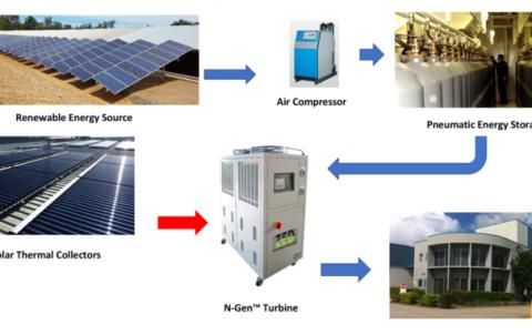 ZED Energy System